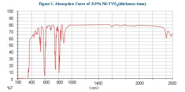 Nd: YVO4 Crystal absorption curve